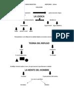 Logica Formal y Logica Dialectica