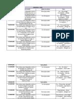 Planificare DPM sem II