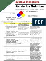 clasificacion de los quimicos