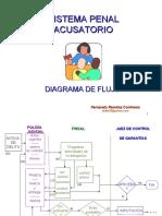 Diagrama de Flujo-Acusatorio
