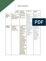 cuatro modelos de gestión de México y Latinoamérica