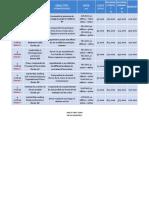 Catalogue Estimations