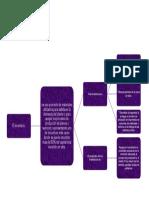 Mapa Mental Actividad 1 Inventarios