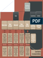 Mapa Conceptual Autenticas Vanguardias