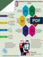 Administração das Tecnologias da Informação e Comunicação  (Adm TICs) By Tiago Leski