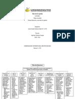 Mapa conceptual, mercados financieros.