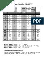 Chord Chart for All Keys