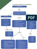 Mapa conceptual funciones y propósitos de los inventarios