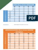 armonizzazione-delle-scale-maggiori-e-minori-www.pianosegreto.com_-1