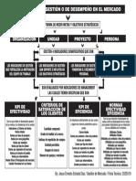Jesus Estrada Mapa Conceptual Indicadores de Gestion o Desempeño de Mercado