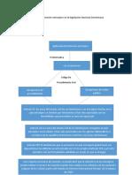 caracter territorial de las leyes Dominicanas