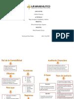 Mapa conceptual. Auditoria financiera