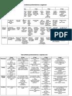 Dezvoltarea psihomotorie a  sugarului