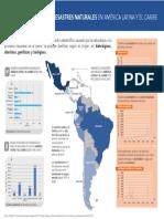 1.1.2 Infografia Impactos de Los Desastres Naturales en America Latina y El Caribe