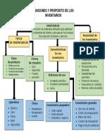 FUNCIONES Y PROPÓSITO DE LOS INVENTARIOS MAPA CONCEPTUAL