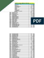 amf data