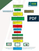 Flujograma del proceso de reciclaje de plastico