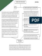 mapa conceptual gestion publica ESTEBAN LAVERDE PASOS
