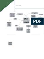 mapa concectual contabilidad