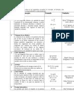 Propiedades, formula y unidades