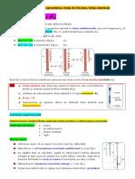 III.3.3.3_Forța elastica (Fe)