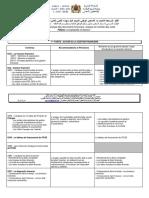 Analyse des docs fi- Analyse et contrôle des coûts