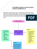 MAPA CONCEPTUAL RELACION SEGUIMIENTO Y MEDICIÓN DE LOS PROCESOS DE ANALISIS Y EVALUACIÓN DE LA INFORMACÍON DEL SGC