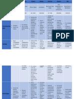 Tabla de comparación de los Sistemas Operativos