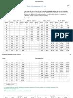 Tubi in Polietilene PE 100
