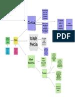 Mapa de Modelo Conceitual