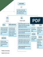 Auditoria Informática- SENA