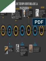 Linea de tiempo-HISTORIA DE LA INGENIERIA