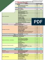 Oferta de Ciclos Formativos de Grado Medio y Superior de Gran Canaria 2021-22 Con Notas de Corte Color Familias Actualizado 02 de Marzo de 2021