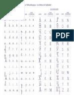 Alphabet méthode d'écriture élève 6e