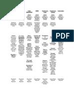 Intentional Tort Chart