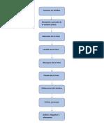 diagrama almibar