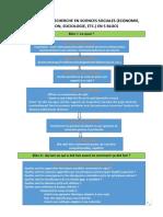 Schéma de la recherche en sciences sociales en 5 blocs