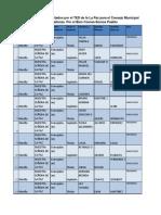 Lista de candidatos habilitados por el TED de la La Paz para el Consejo Municipal de La Paz alianza Por el Bien Común-Somos Pueblo