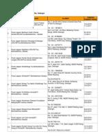 Senarai Pusat Jagaan Berdaftar WT