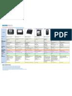 Tabela Comparativa Celulares PDF