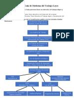 2º Parcial Gia Respuestas de Examen de Leyes Medicina del Trabajo