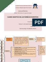 CUADRO SINOPTICO DE LOS FARMACOS  diureticos
