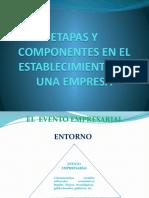 2a Parte Etapas y Componentes en La Creación de Empresa