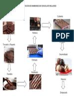 Proceso Chocolatw