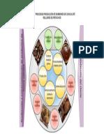 Diagrama de Procesos Producción de Chocolate