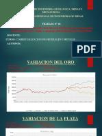 pronostico de los precios de metales Ag, Au, Zn y Cu