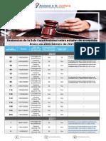 Sentencias de La SC Sobre Estados de Excepcion Enero 2020 Febrero 2021