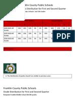 Franklin County Public Schools Grade Distribution Feb 2021
