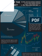 The Anatomy of the Forex Market | Pepperstone Infographic