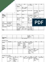 Tableau chronologique - évolution organologie